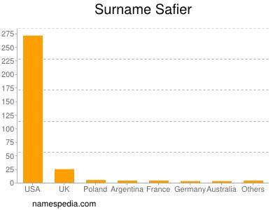 Surname Safier