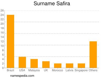 Surname Safira