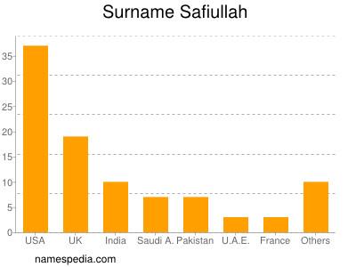 Surname Safiullah