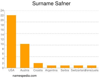 Surname Safner