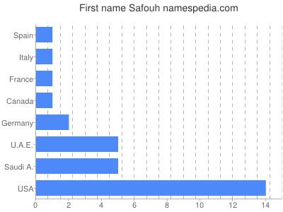 Given name Safouh