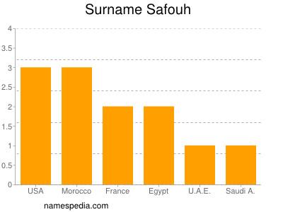 Surname Safouh