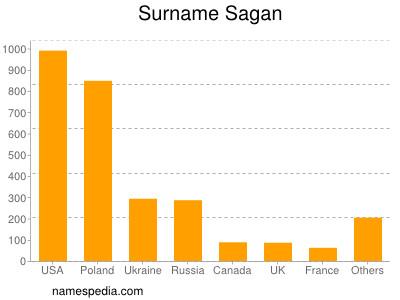 Surname Sagan