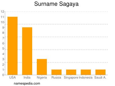 Surname Sagaya