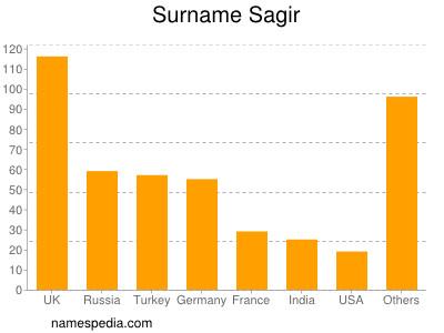 Surname Sagir