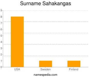 Familiennamen Sahakangas
