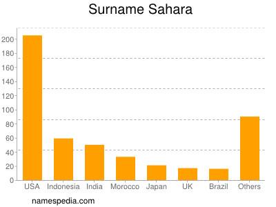 Surname Sahara