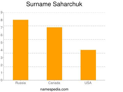Surname Saharchuk