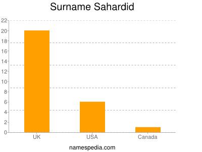 Surname Sahardid