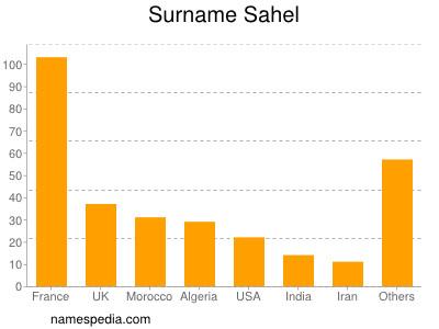nom Sahel