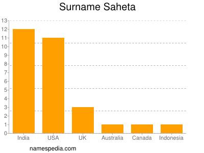 Surname Saheta