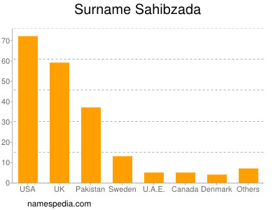 Surname Sahibzada
