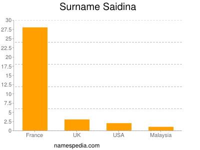 Surname Saidina