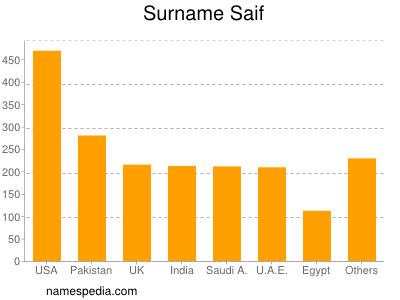 Surname Saif