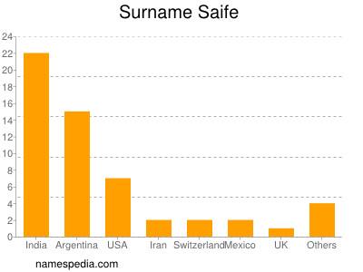 Surname Saife