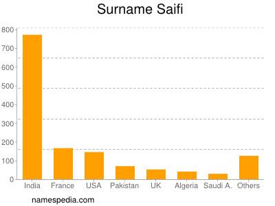 Surname Saifi