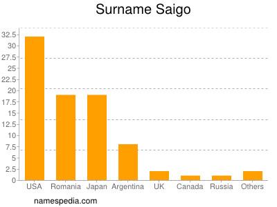 nom Saigo