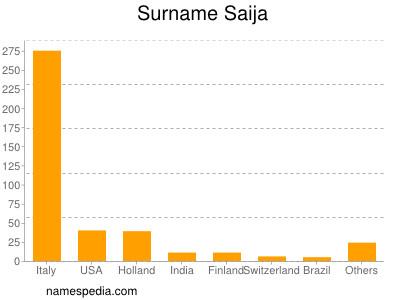 Surname Saija