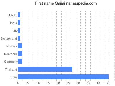 Vornamen Saijai