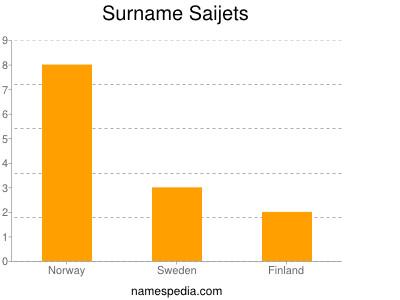Surname Saijets