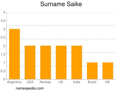 Surname Saike