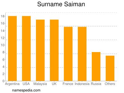 Surname Saiman
