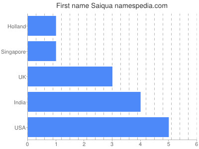 Given name Saiqua
