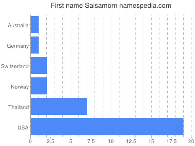 Given name Saisamorn