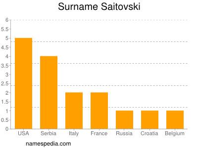 Surname Saitovski