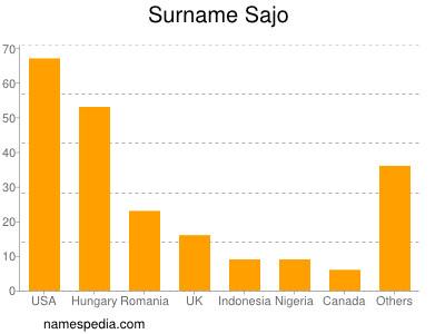 Surname Sajo