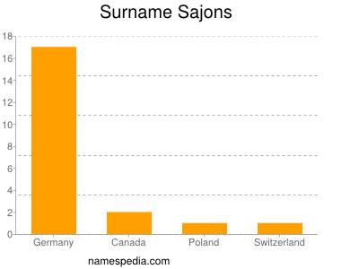 Surname Sajons