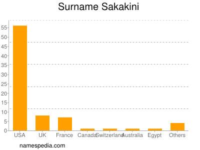 Surname Sakakini