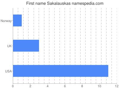 Given name Sakalauskas