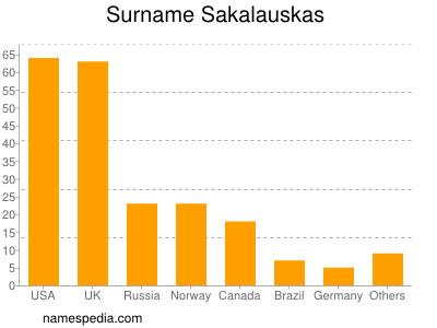 Surname Sakalauskas