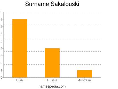 Surname Sakalouski