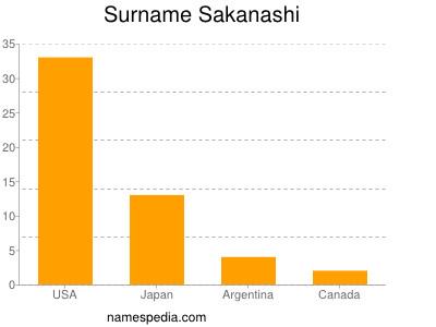 Surname Sakanashi