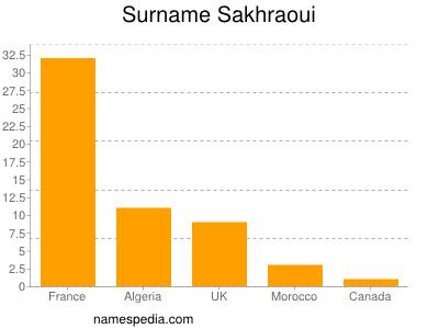 Surname Sakhraoui