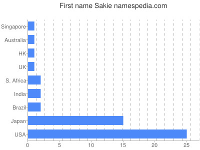 Given name Sakie