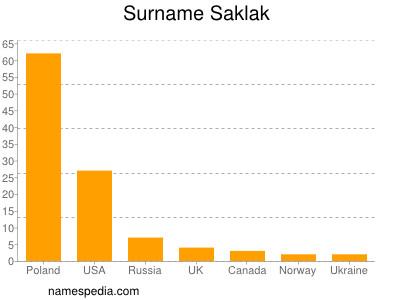 Surname Saklak