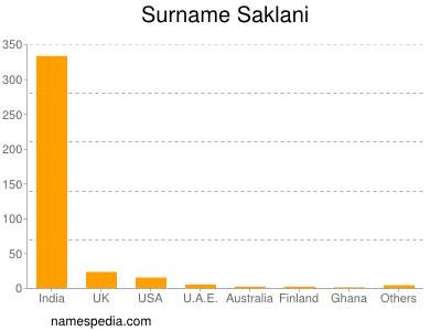 Surname Saklani