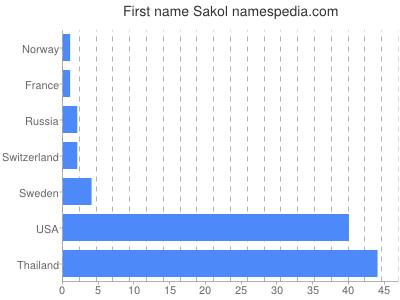 Given name Sakol