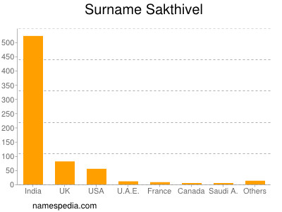 Surname Sakthivel