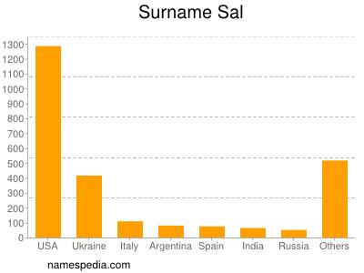 Surname Sal
