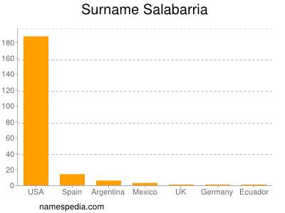 Familiennamen Salabarria