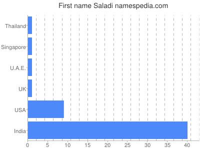 Given name Saladi