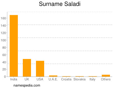 Surname Saladi