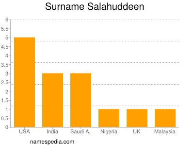 Surname Salahuddeen