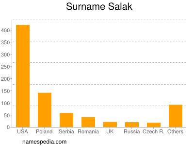 Surname Salak