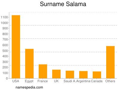 Surname Salama