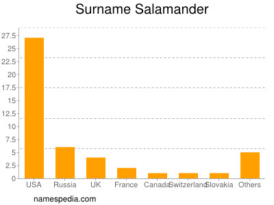 Surname Salamander